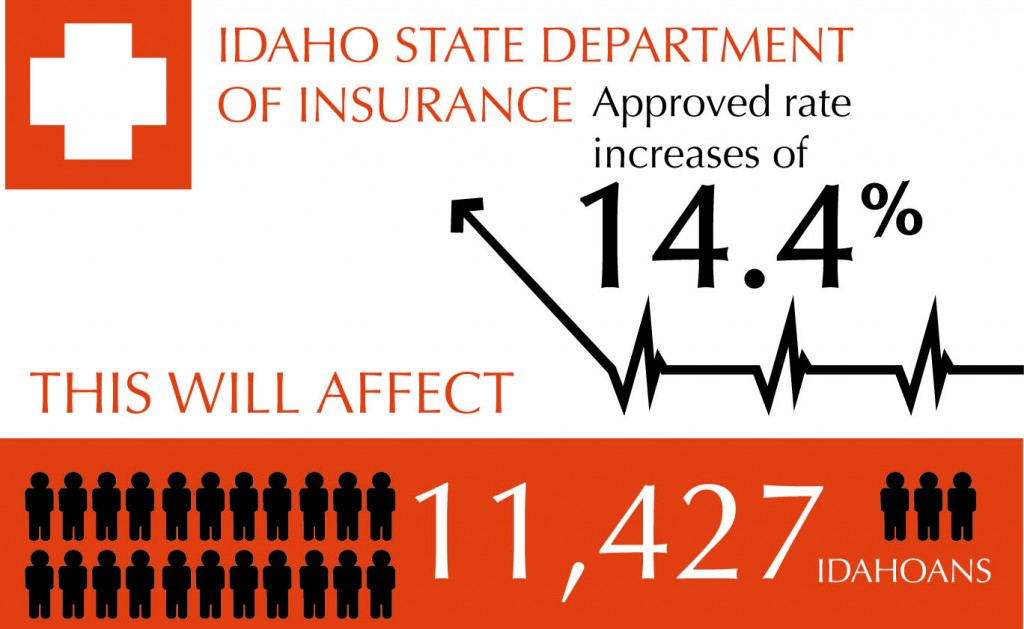 Idaho approves insurance rate increase