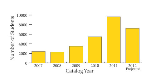 The number of students per catalog year has varied during past catalog years. The calculation for 2012 is for the total  to the current date. JAILYNN ZENGER | Scroll Illustration