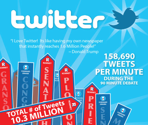 Twitter has reached wards of 500 million registered users this year and is gaining followers daily. According to www.mediabistro.com, 53 percent of Twitter users have been a member for less than a year, compared to Facebook at 19 percent. HUNTER PARAMORE | Scroll Illustration