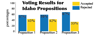Three Idaho propositions dealing with education were rejected by many Idaho voters last week. Before the election, the propositions created controversy across Idaho and inspired multiple television ads that sported and opposed the propositions. EMILY RUST   Scroll Illustration