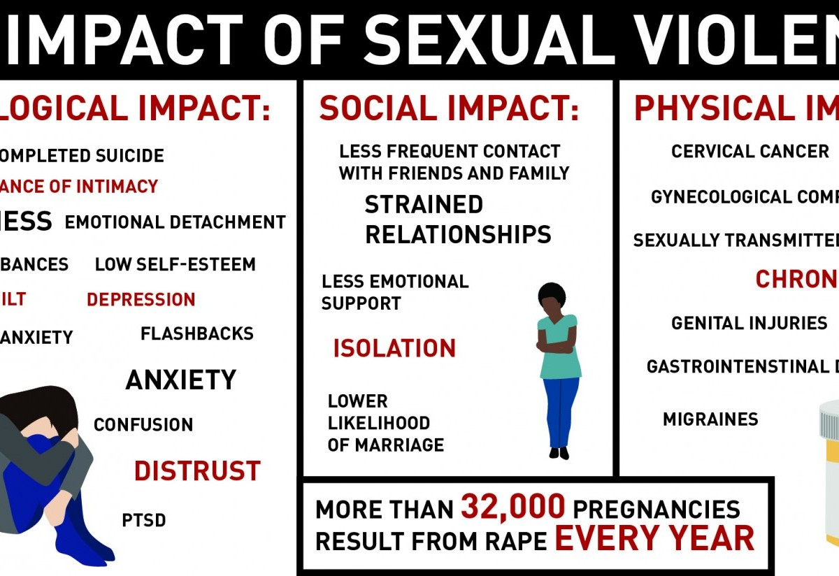 Victims of sexual violence give advice