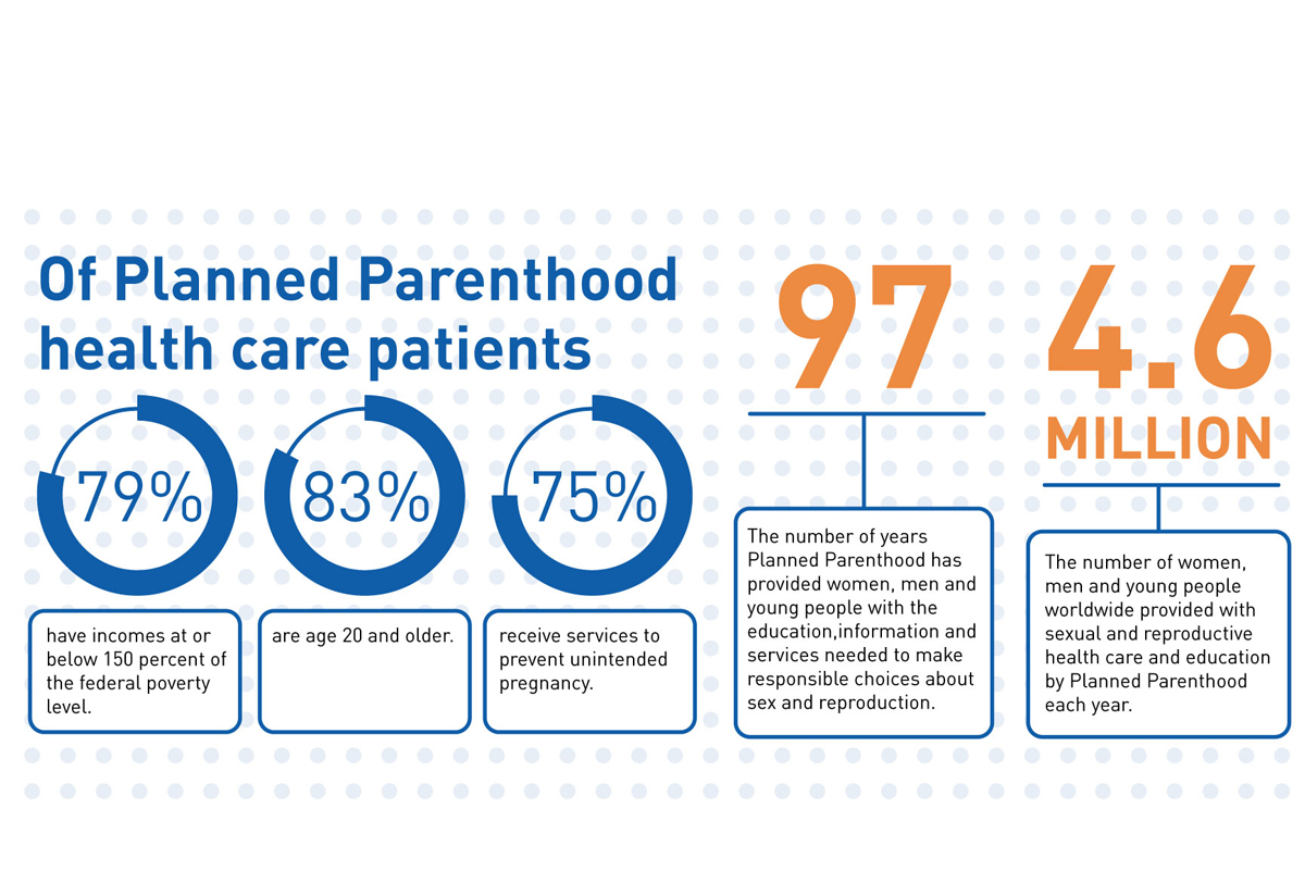 Planned Parenthood: more than just an abortion clinic