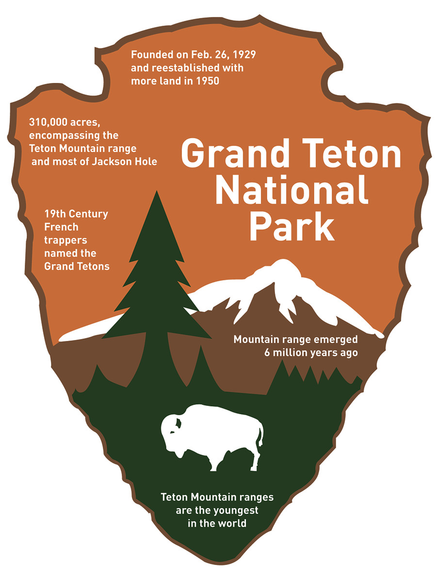 Plans for redesign of Teton structures