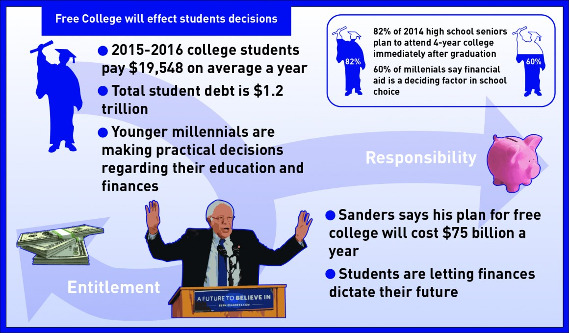 How college finances are changing students future-01