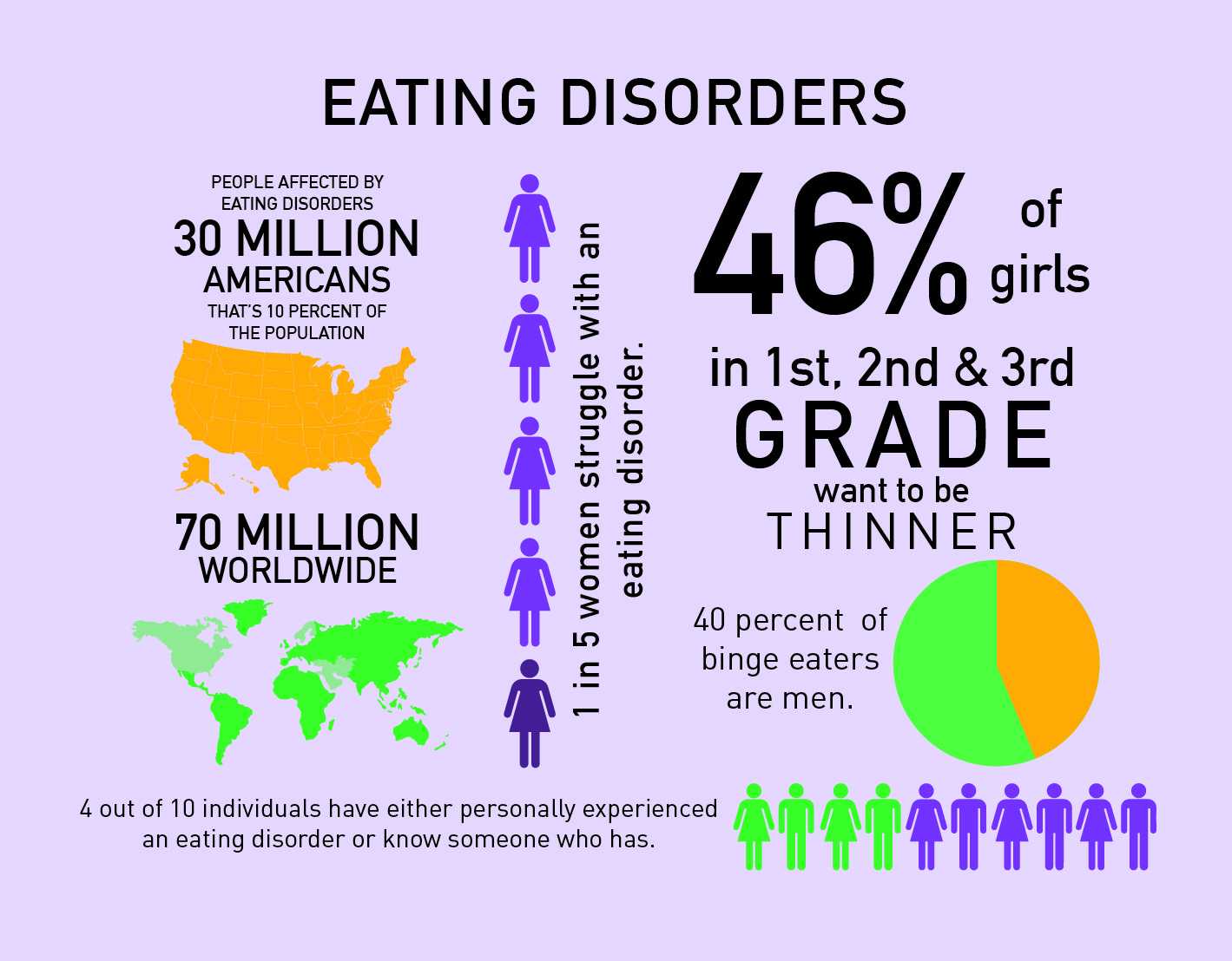 Health insurance and eating disorders
