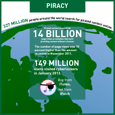 On Online Music Piracy and Purchasing Habits