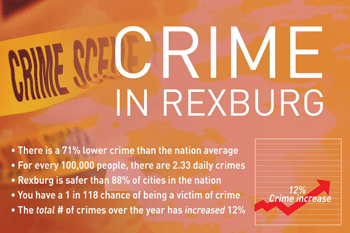 Rexburg named third safest college town
