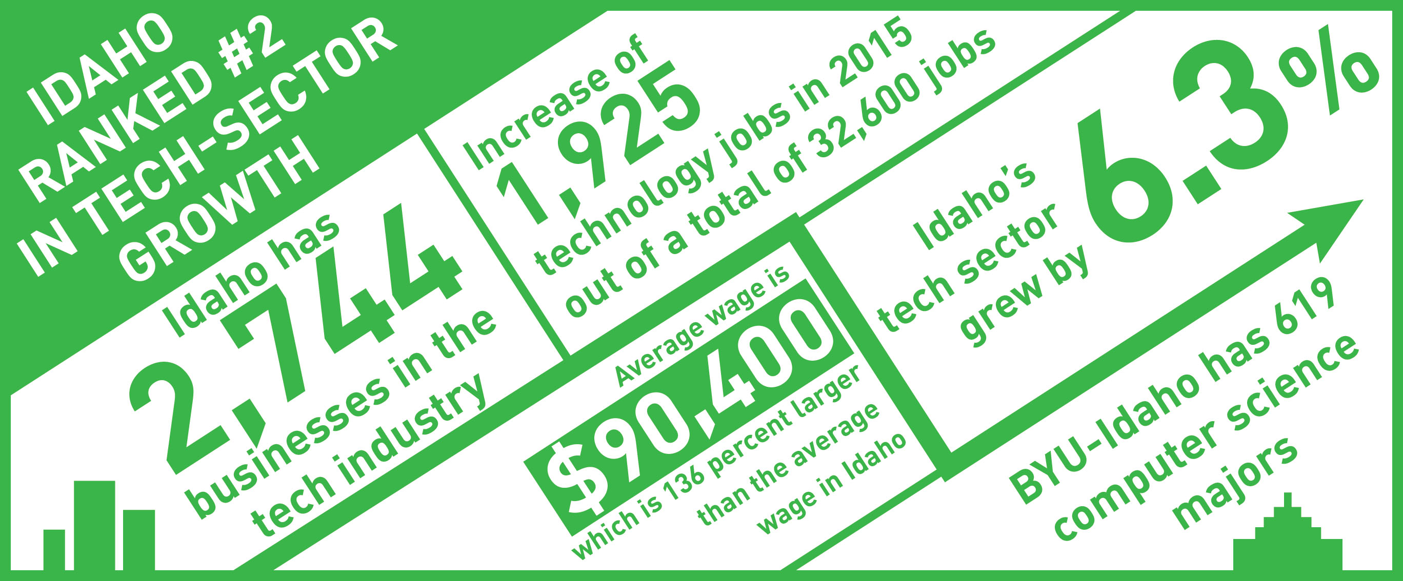 Idaho manages tech sector surplus