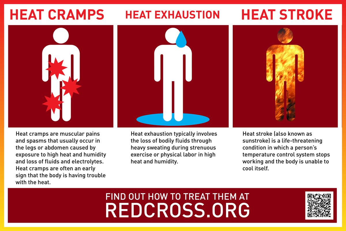 athletic injuries heat illness Us high school athletes suffer an estimated 9,237 time-loss heat illnesses every year serious enough to keep them out of sports for one or more days, says the centers for disease and.