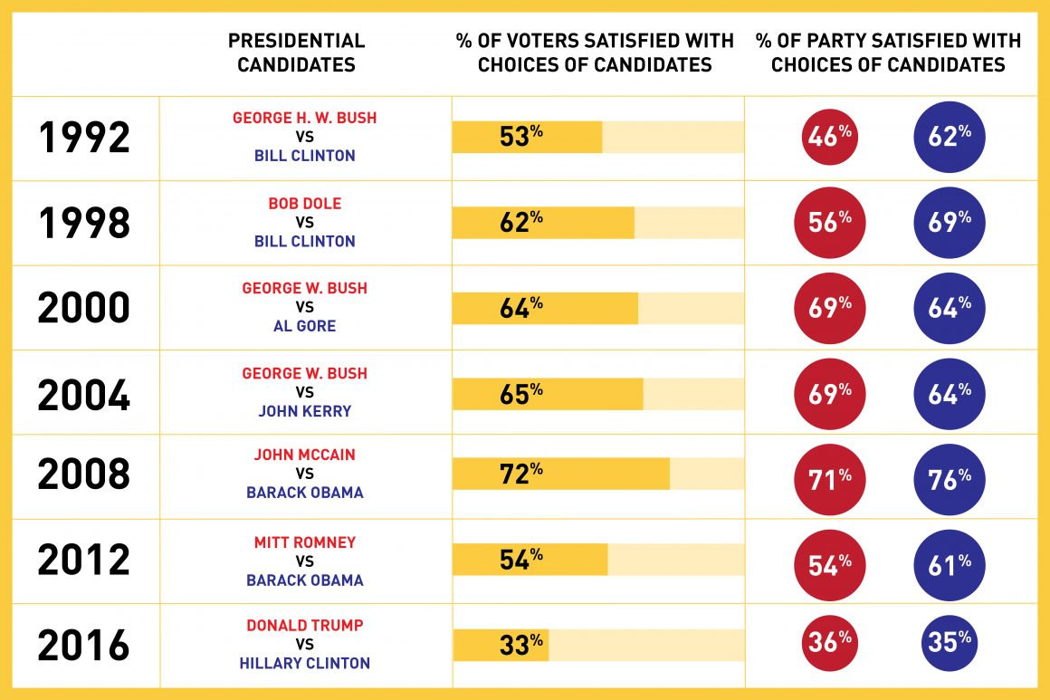http://www.pewresearch.org/fact-tank/2016/09/12/already-low-voter-satisfaction-with-choice-of-candidates-falls-even-further/ (Chris Goyette)