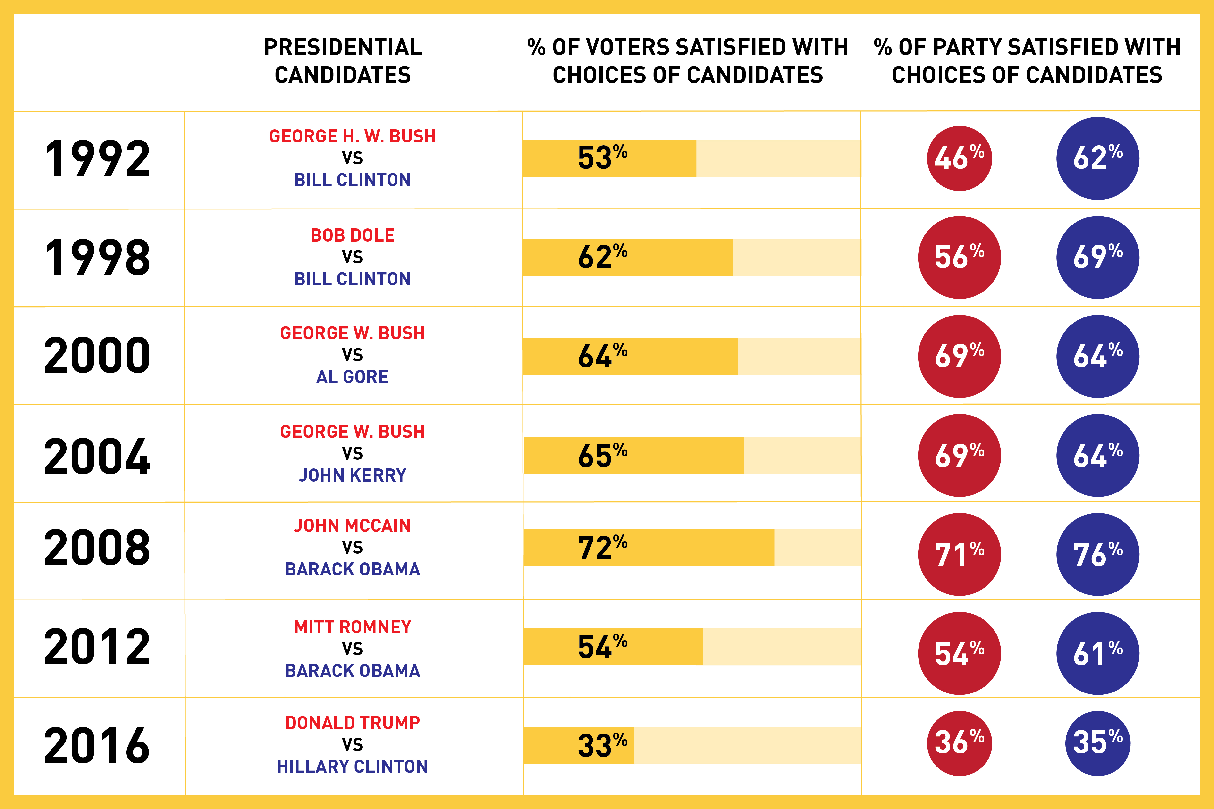 Voters dissatisfied with presidential candidates