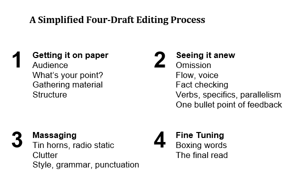 Stephen Henderson's Four-Draft Editing Process he suggests using when editing pieces of writing.